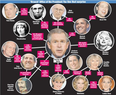 Barack Obama & George W. Bush Closer Then We All Think? Take A Look At This Bloodline!